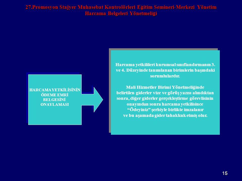 15 27.Promosyon Stajyer Muhasebat Kontrolörleri Eğitim Semineri-Merkezi Yönetim Harcama Belgeleri Yönetmeliği HARCAMA YETKİLİSİNİN ÖDEME EMRİ BELGESİN