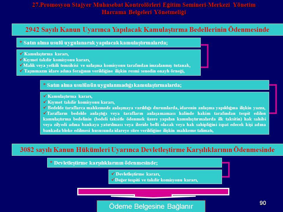 90 27.Promosyon Stajyer Muhasebat Kontrolörleri Eğitim Semineri-Merkezi Yönetim Harcama Belgeleri Yönetmeliği Ödeme Belgesine Bağlanır 2942 Sayılı Kan
