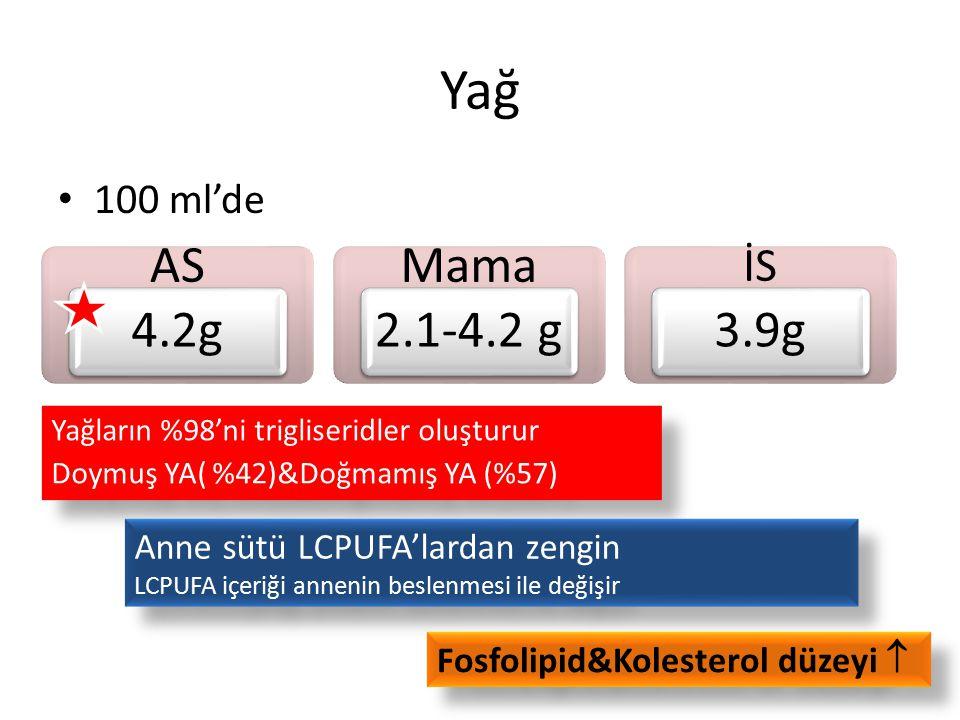 Yağ 100 ml'de AS 4.2g Mama 2.1-4.2 g İS 3.9g Yağların %98'ni trigliseridler oluşturur Doymuş YA( %42)&Doğmamış YA (%57) Yağların %98'ni trigliseridler