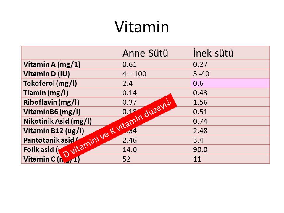 Vitamin Anne Sütüİnek sütü Vitamin A (mg/1)0.610.27 Vitamin D (IU)4 – 1005 -40 Tokoferol (mg/l)2.40.6 Tiamin (mg/l)0.140.43 Riboflavin (mg/l)0.371.56
