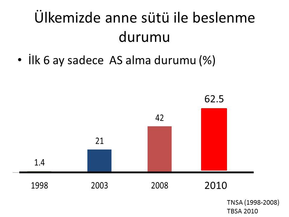Ülkemizde anne sütü ile beslenme durumu İlk 6 ay sadece AS alma durumu (%) 62.5 2010 TNSA (1998-2008) TBSA 2010