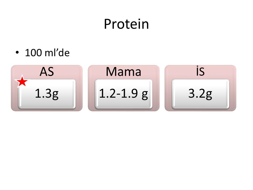 Protein 100 ml'de AS 1.3g Mama 1.2-1.9 g İS 3.2g