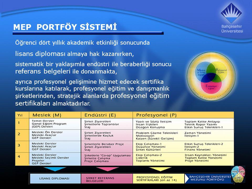 MEP PORTFÖY SİSTEMİ Konferanslar Sertifika Programları