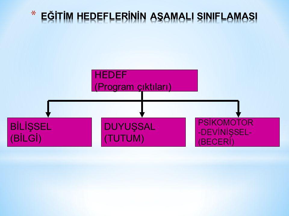HEDEF (Program çıktıları) DUYUŞSAL (TUTUM) BİLİŞSEL (BİLGİ) PSİKOMOTOR -DEVİNİŞSEL- (BECERİ)