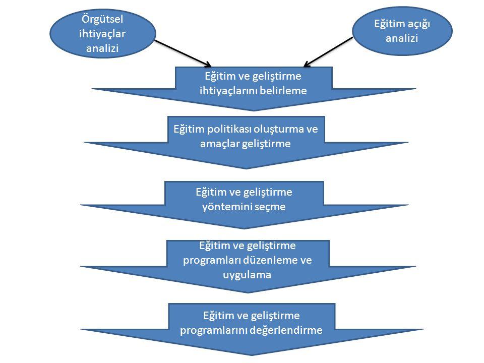 Örgütsel ihtiyaçlar analizi Eğitim açığı analizi Eğitim ve geliştirme ihtiyaçlarını belirleme Eğitim politikası oluşturma ve amaçlar geliştirme Eğitim