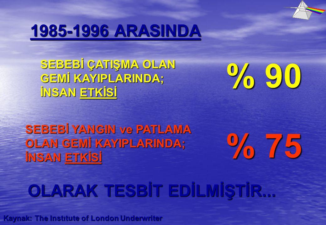 Kaynak: The Instıtute of London Underwriter SEBEBİ ÇATIŞMA OLAN GEMİ KAYIPLARINDA; İNSAN ETKİSİ 1985-1996 ARASINDA % 90 SEBEBİ YANGIN ve PATLAMA OLAN