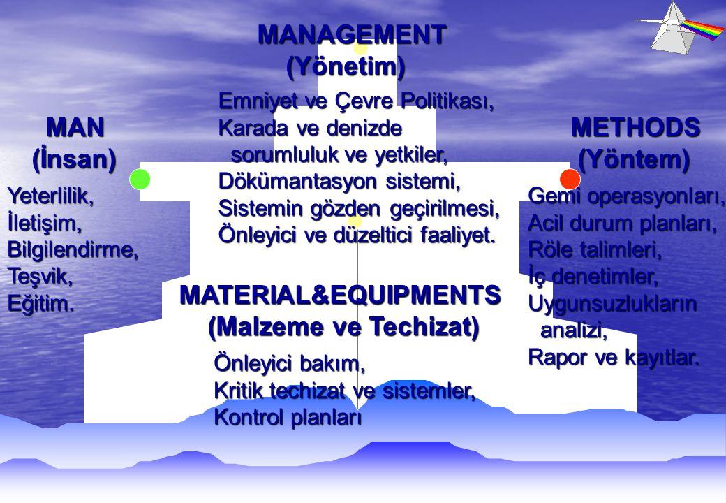 MATERIAL&EQUIPMENTS (Malzeme ve Techizat) (Malzeme ve Techizat) Önleyici bakım, Kritik techizat ve sistemler, Kontrol planları MAN MAN (İnsan) (İnsan) Yeterlilik,İletişim,Bilgilendirme,Teşvik,Eğitim.