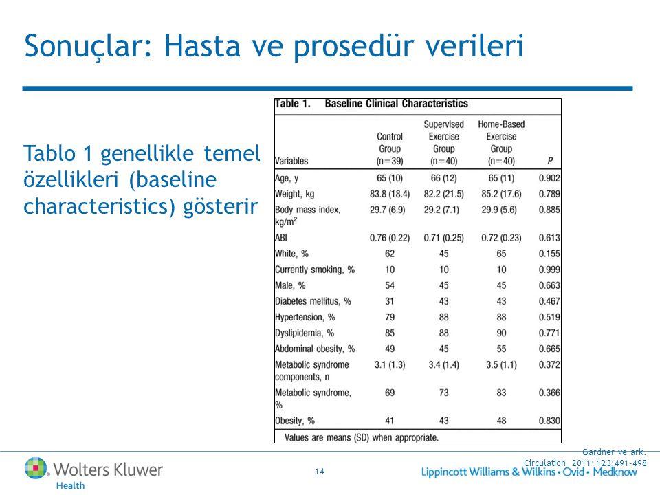 14 Tablo 1 genellikle temel özellikleri (baseline characteristics) gösterir Gardner ve ark. Circulation 2011; 123:491-498 Sonuçlar: Hasta ve prosedür