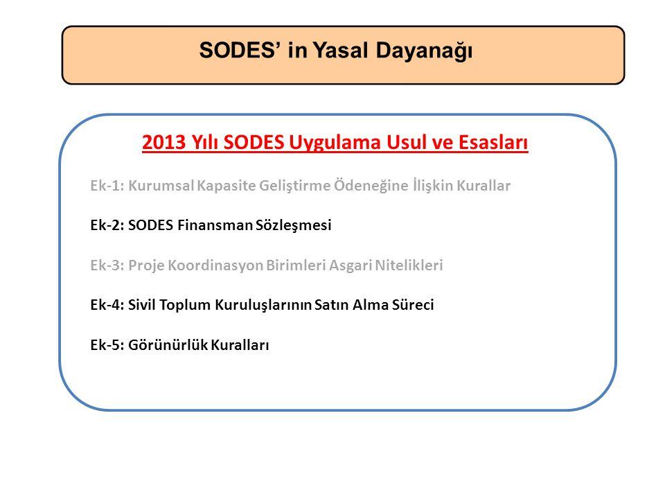 SODES' in Yasal Dayanağı 2013 Yılı SODES Uygulama Usul ve Esasları Ek-1: Kurumsal Kapasite Geliştirme Ödeneğine İlişkin Kurallar Ek-2: SODES Finansman Sözleşmesi Ek-3: Proje Koordinasyon Birimleri Asgari Nitelikleri Ek-4: Sivil Toplum Kuruluşlarının Satın Alma Süreci Ek-5: Görünürlük Kuralları