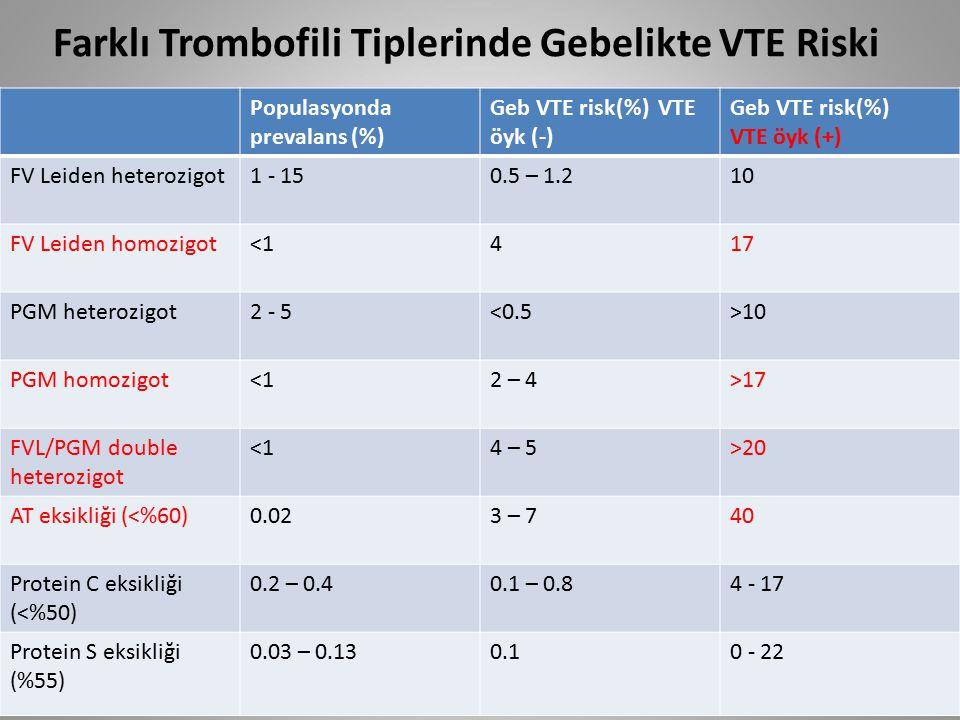 Farklı Trombofili Tiplerinde Gebelikte VTE Riski Populasyonda prevalans (%) Geb VTE risk(%) VTE öyk (-) Geb VTE risk(%) VTE öyk (+) FV Leiden heterozi