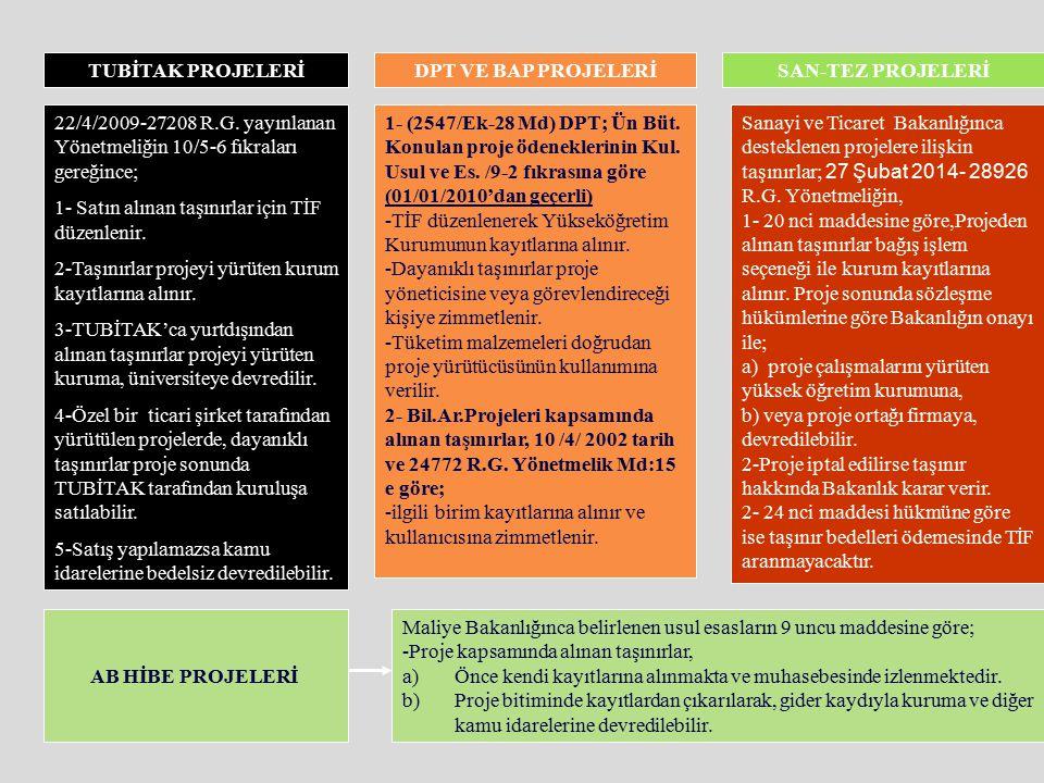 MİADI DOLAN TAŞINIRLARDAN DEĞİŞTİRİLENLERİN GİRİŞİ 27-EK (2012) Sözleşmede hüküm bulunması ve fiyat farkı veya ek bir maliyet talep edilmemesi kaydıyl