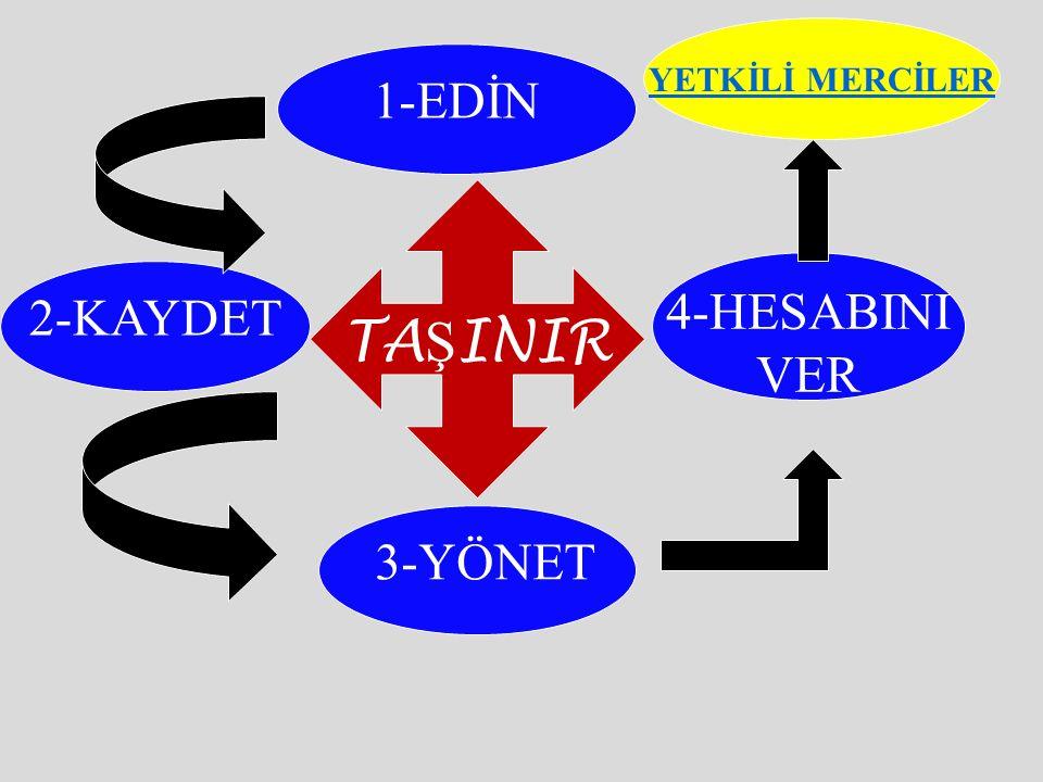 Giriş İşlemleri (MD:15-21) 1-Satınalma Girişi 2-Bağış /Hibe Girişi 3-Bedelsiz Devir Alma a) Ambarlar Arası Devir Girişi b) H arcama birimleri arasında devir girişi c) D iğer kamu idarelerinden devir girişi 4-iç İmkanlarla Üretim Girişi 5- İade Girişleri 6- Değer Artışlarının Girişi 7- Sayım Fazlası Girişleri 8- Kayıt Düzeltme Girişleri (Hata Düzeltme)