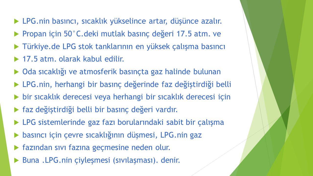  LPG.nin basıncı, sıcaklık yükselince artar, düşünce azalır.  Propan için 50°C.deki mutlak basınç değeri 17.5 atm. ve  Türkiye.de LPG stok tankları