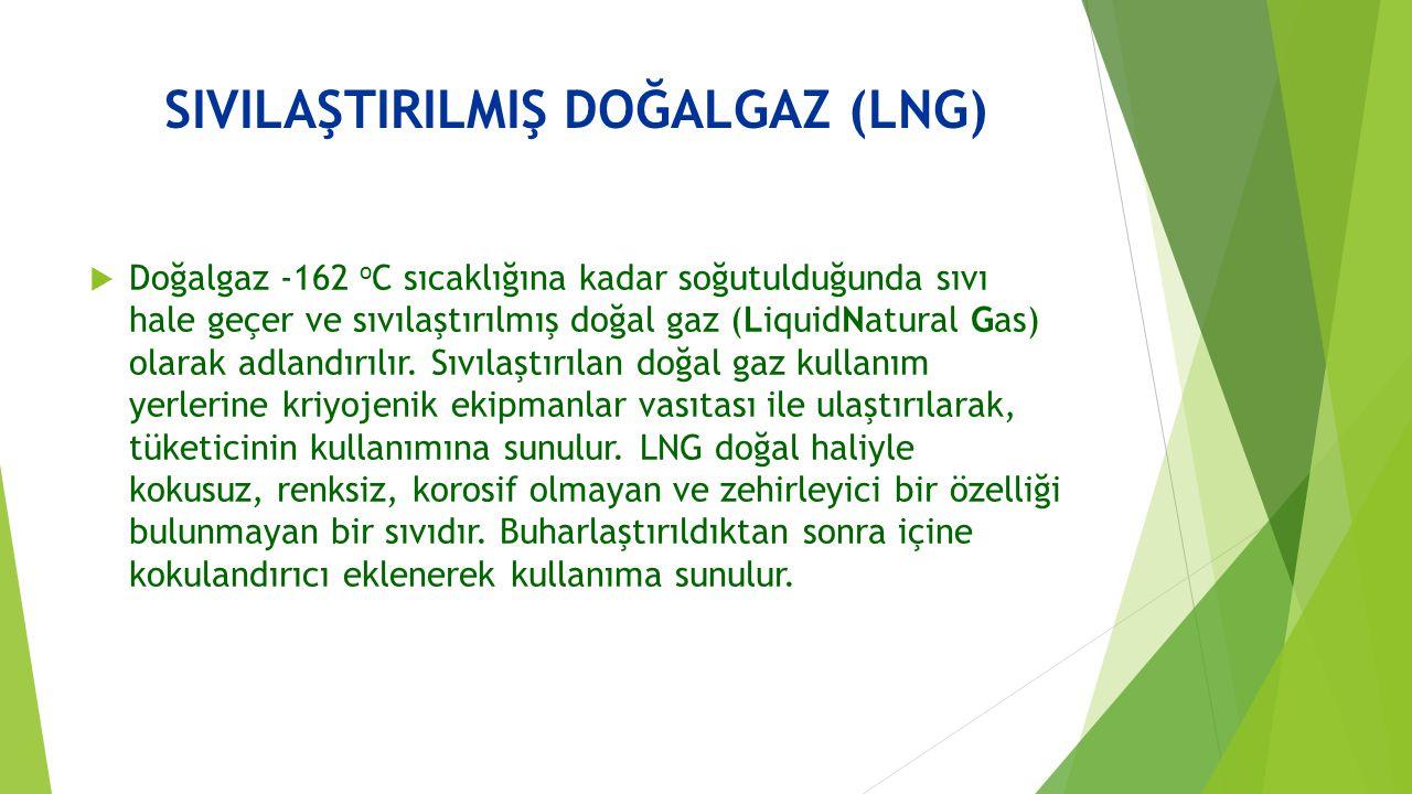SIVILAŞTIRILMIŞ DOĞALGAZ (LNG)  Doğalgaz -162 o C sıcaklığına kadar soğutulduğunda sıvı hale geçer ve sıvılaştırılmış doğal gaz (LiquidNatural Gas) o
