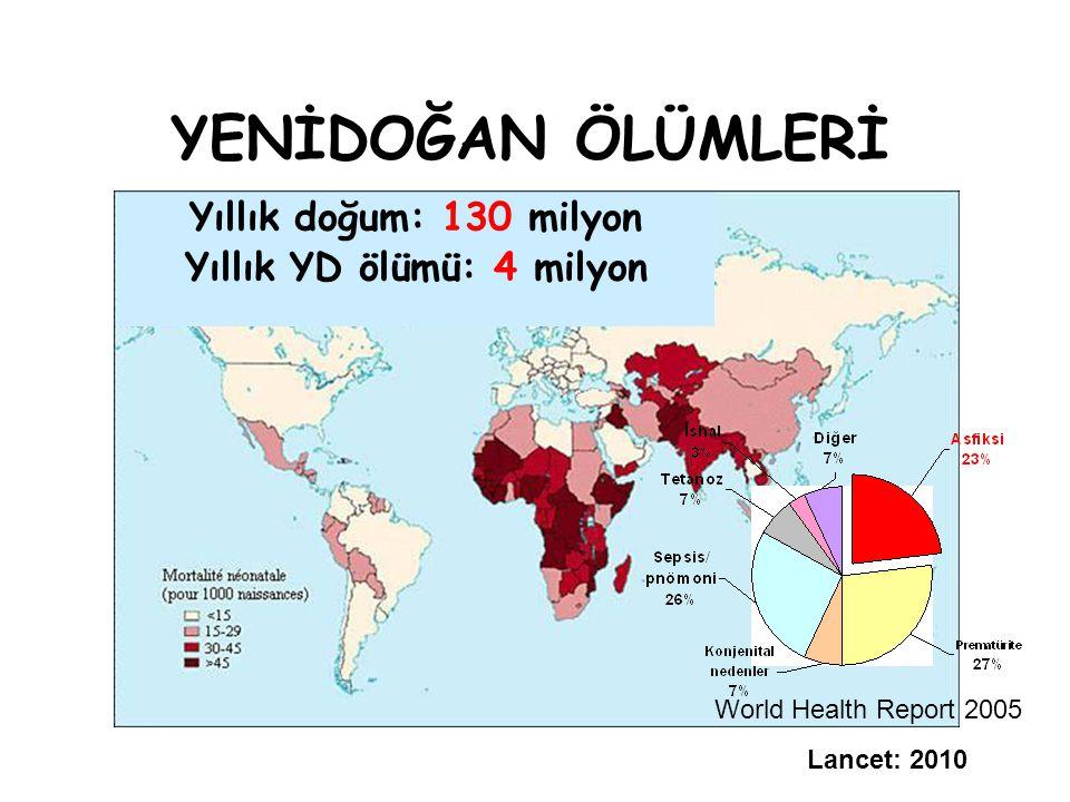 YENİDOĞAN ÖLÜMLERİ Lancet: 2010 Yıllık doğum: 130 milyon Yıllık YD ölümü: 4 milyon World Health Report 2005