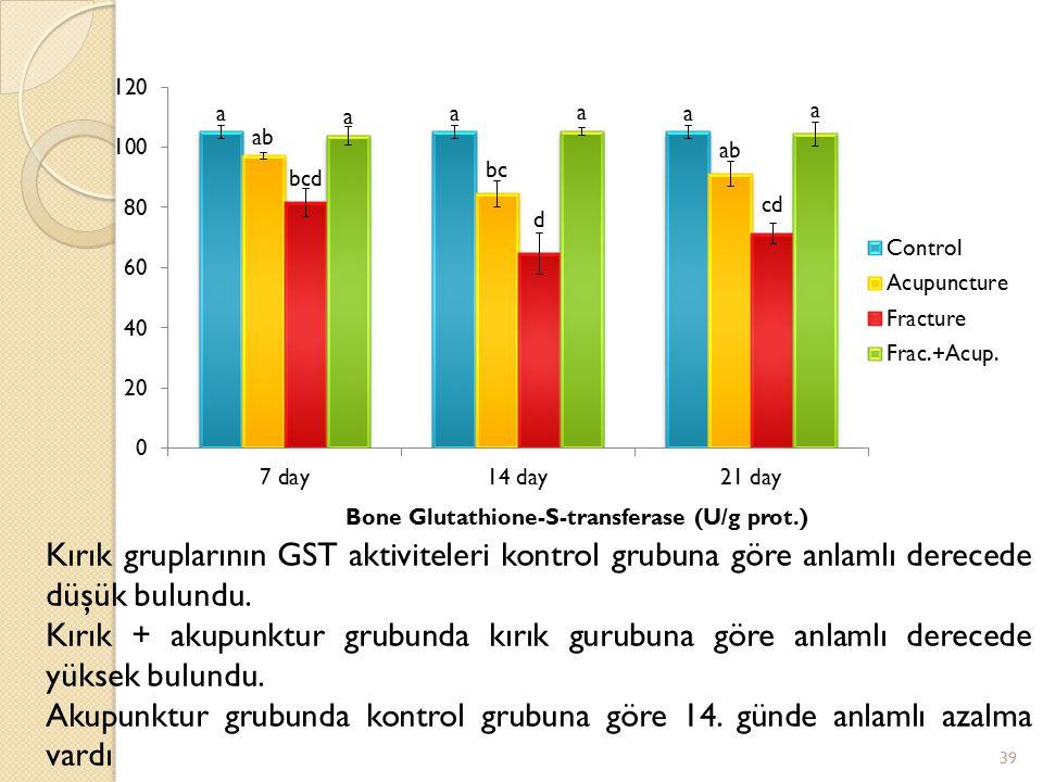 Kırık gruplarının GST aktiviteleri kontrol grubuna göre anlamlı derecede düşük bulundu. Kırık + akupunktur grubunda kırık gurubuna göre anlamlı derece