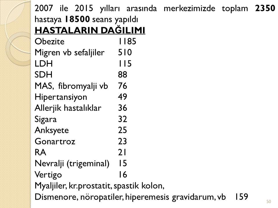 2007 ile 2015 yılları arasında merkezimizde toplam 2350 hastaya 18500 seans yapıldı HASTALARIN DA Ğ ILIMI Obezite1185 Migren vb sefaljiler510 LDH115 S