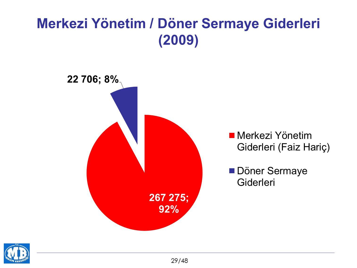 30/48 Sağlık Bakanlığı Genel Bütçe / Döner Sermaye Giderleri (2009)