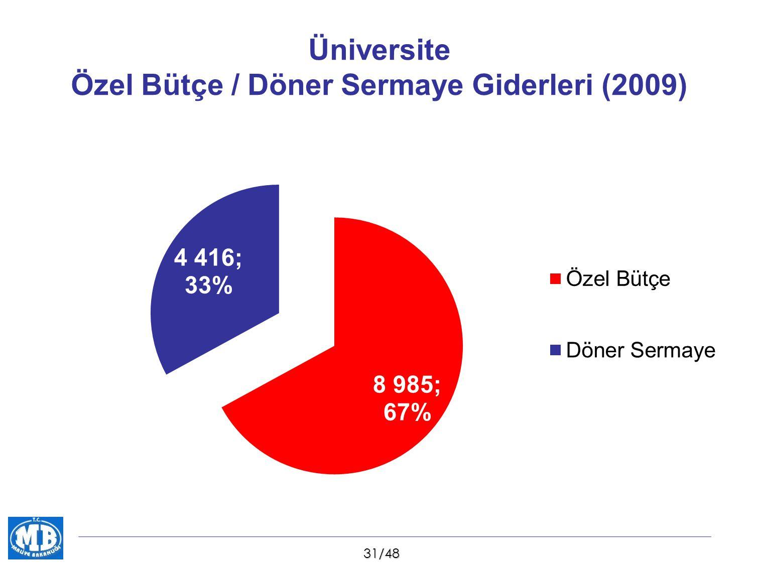 32/48 Orman Genel Müdürlüğü Özel Bütçe / Döner Sermaye Giderleri (2009)