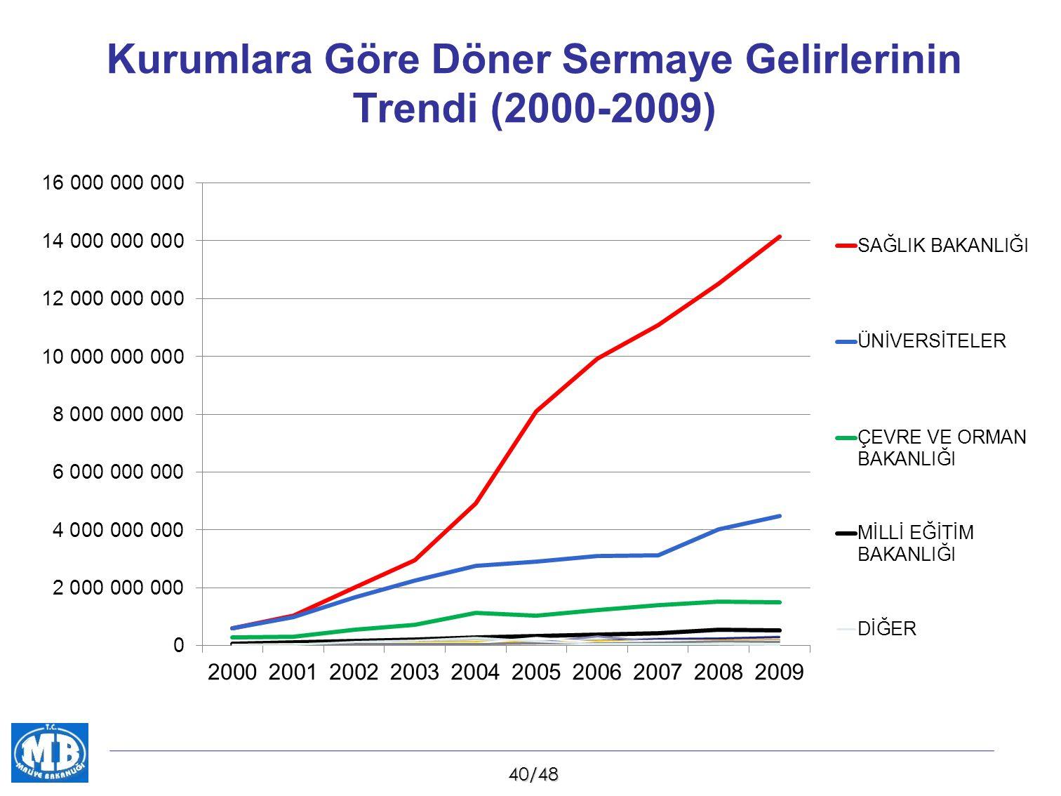 41/48 Kurumlara Göre Döner Sermaye Giderleri (2000-2009)