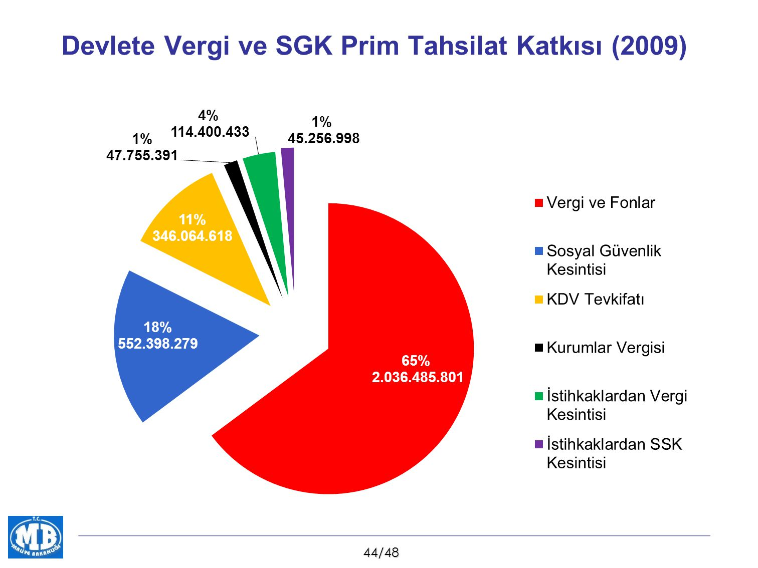 45/48 Devlete Vergi ve SGK Prim Tahsilat Katkısı