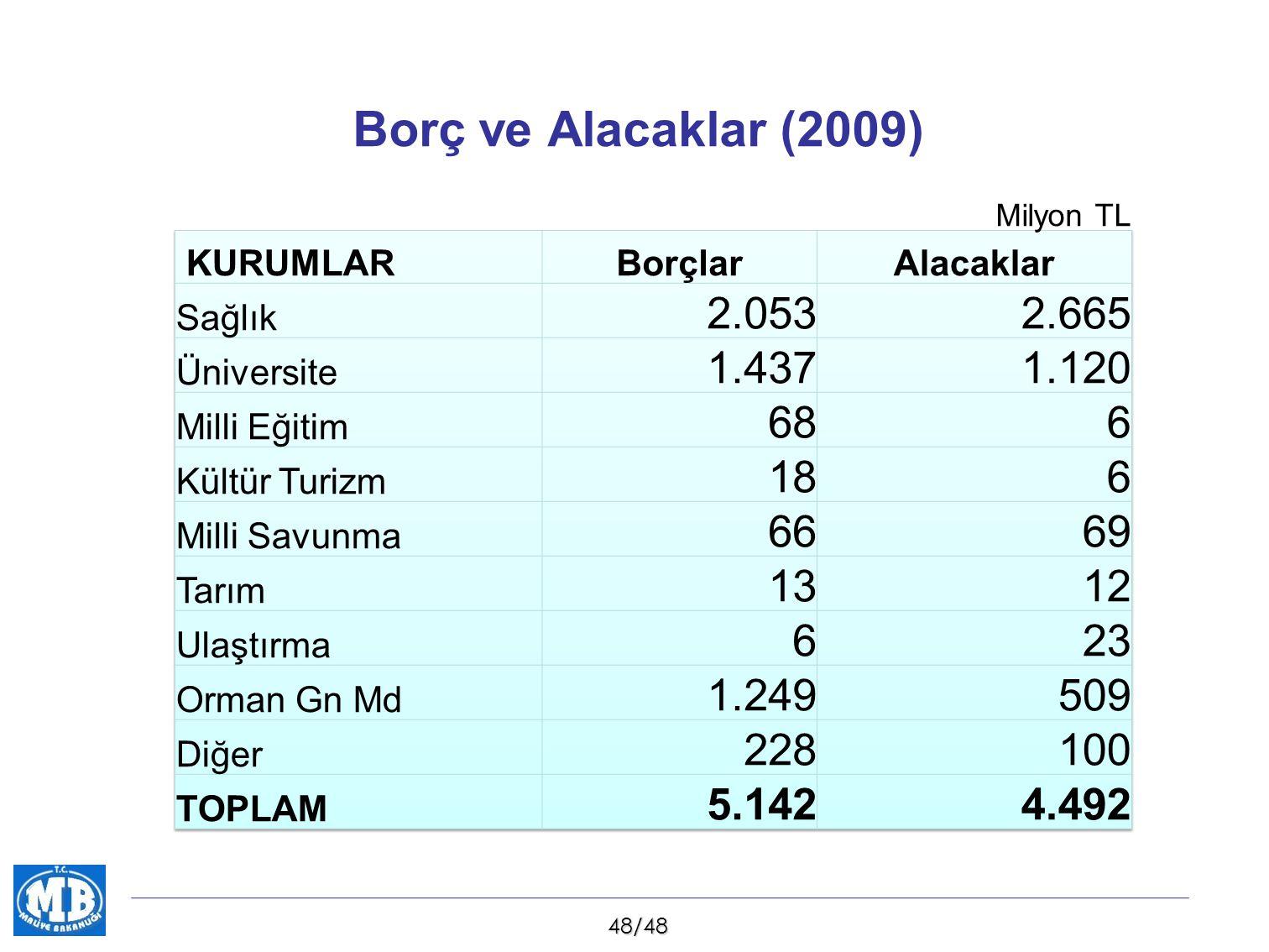 48/48 Borç ve Alacaklar (2009) Milyon TL