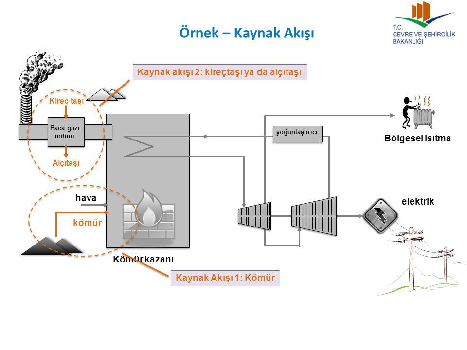 Örnek – Kaynak Akışı Bölgesel Isıtma Kömür kazanı Baca gazı arıtımı kömür hava Kireç taşı Alçıtaşı yoğunlaştırıcı elektrik Kaynak Akışı 1: Kömür Kaynak akışı 2: kireçtaşı ya da alçıtaşı