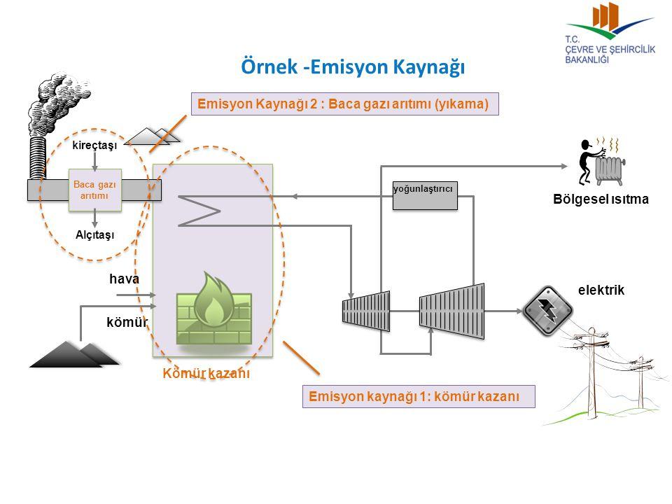 Örnek -Emisyon Kaynağı Bölgesel ısıtma Baca gazı arıtımı kömür hava kireçtaşı Alçıtaşı yoğunlaştırıcı elektrik Emisyon Kaynağı 2 : Baca gazı arıtımı (yıkama) Emisyon kaynağı 1: kömür kazanı Kömür kazanı