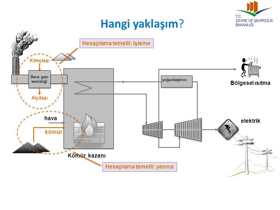 Hangi yaklaşım? Bölgesel ısıtma Kömür kazanı Baca gazı temizliği kömür hava Kireçtaşı Alçıtaşı yoğunlaştırıcı elektrik Hesaplama temelli: yanma Hesapl
