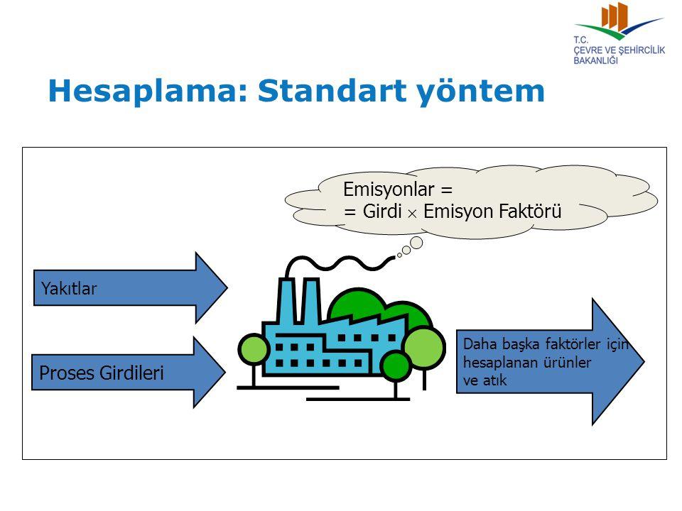 Emisyonlar = = Girdi  Emisyon Faktörü Daha başka faktörler için hesaplanan ürünler ve atık Yakıtlar Proses Girdileri Hesaplama: Standart yöntem