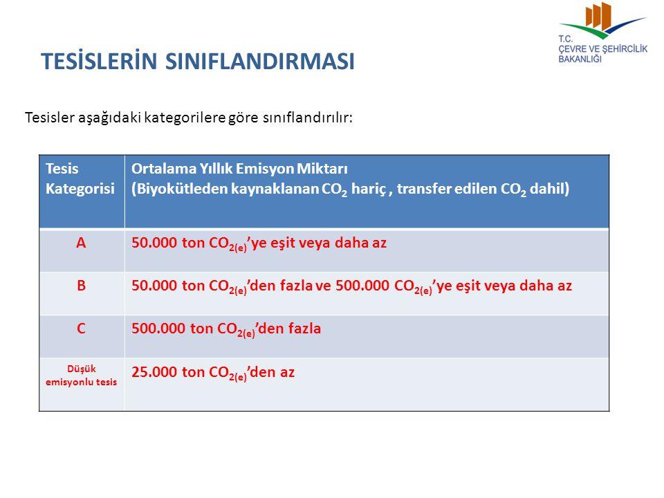 TESİSLERİN SINIFLANDIRMASI Tesisler aşağıdaki kategorilere göre sınıflandırılır: Tesis Kategorisi Ortalama Yıllık Emisyon Miktarı (Biyokütleden kaynak