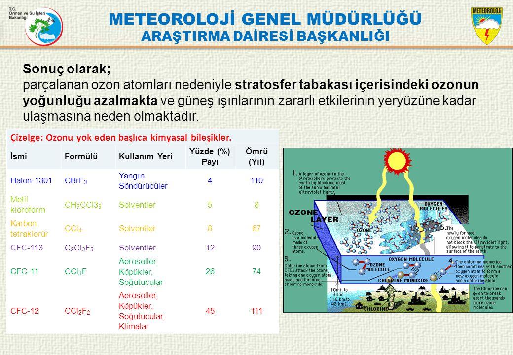 METEOROLOJİ GENEL MÜDÜRLÜĞÜ ARAŞTIRMA DAİRESİ BAŞKANLIĞI Çizelge: Ozonu yok eden başlıca kimyasal bileşikler. İsmiFormülüKullanım Yeri Yüzde (%) Payı