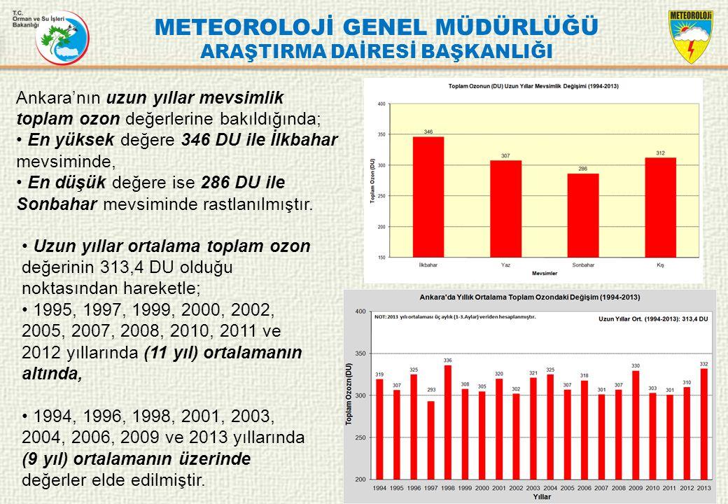 METEOROLOJİ GENEL MÜDÜRLÜĞÜ ARAŞTIRMA DAİRESİ BAŞKANLIĞI Ankara'nın uzun yıllar mevsimlik toplam ozon değerlerine bakıldığında; En yüksek değere 346 D