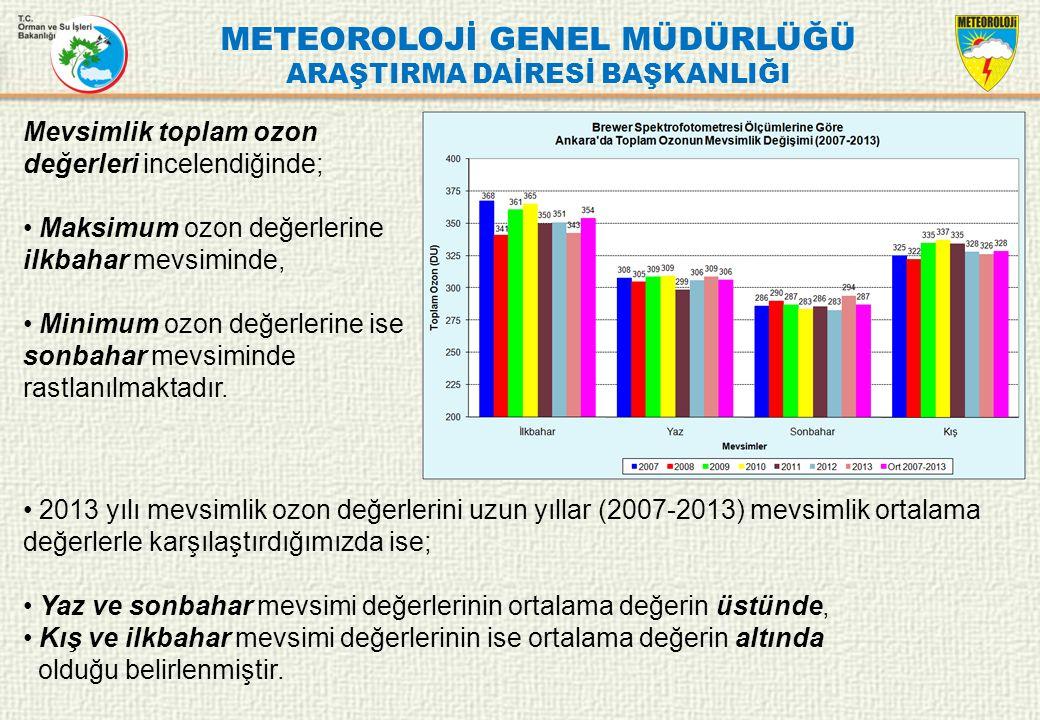 METEOROLOJİ GENEL MÜDÜRLÜĞÜ ARAŞTIRMA DAİRESİ BAŞKANLIĞI Mevsimlik toplam ozon değerleri incelendiğinde; Maksimum ozon değerlerine ilkbahar mevsiminde