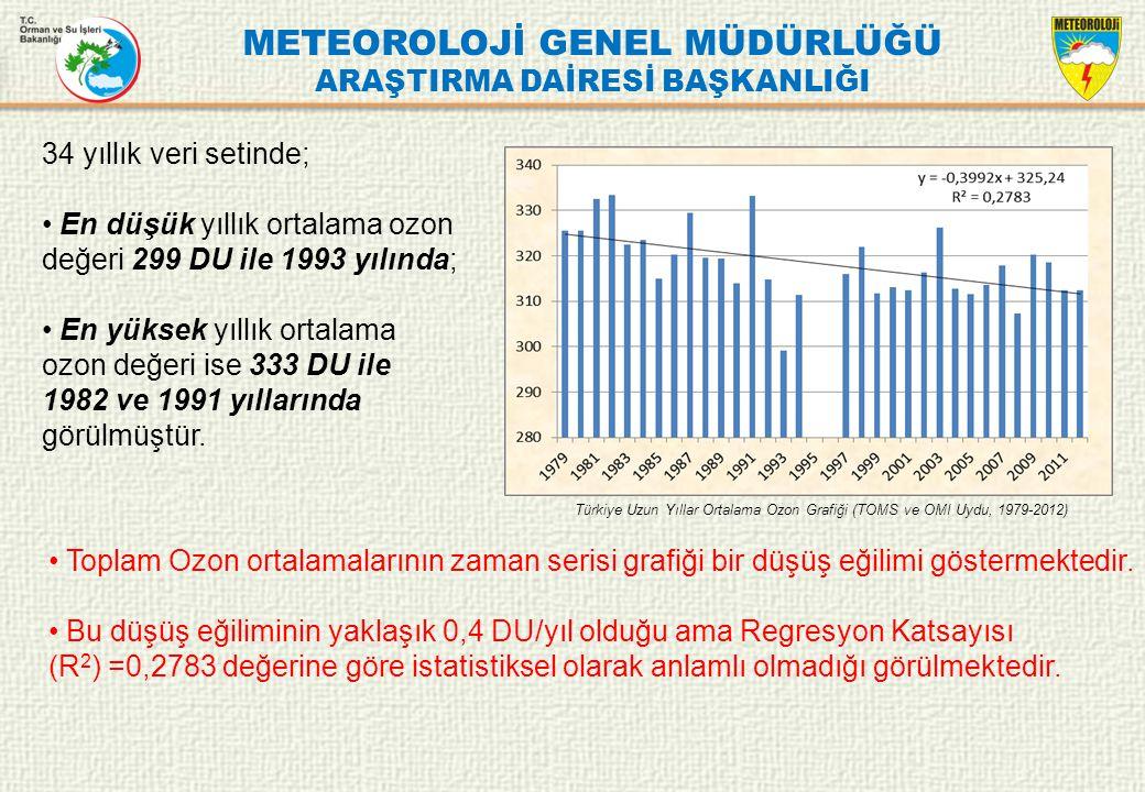METEOROLOJİ GENEL MÜDÜRLÜĞÜ ARAŞTIRMA DAİRESİ BAŞKANLIĞI Türkiye Uzun Yıllar Ortalama Ozon Grafiği (TOMS ve OMI Uydu, 1979-2012) 34 yıllık veri setind