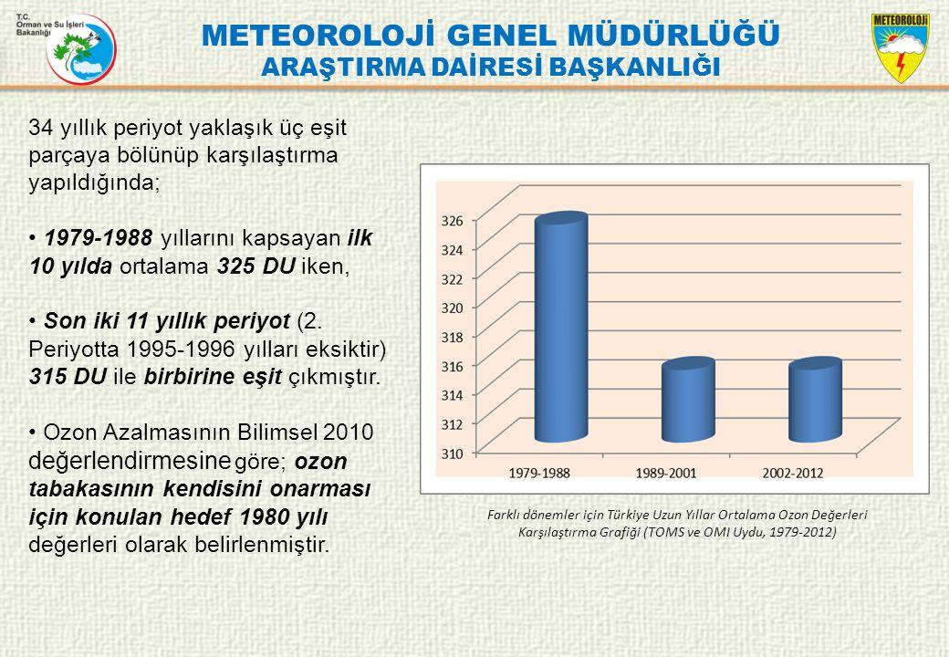 METEOROLOJİ GENEL MÜDÜRLÜĞÜ ARAŞTIRMA DAİRESİ BAŞKANLIĞI Farklı dönemler için Türkiye Uzun Yıllar Ortalama Ozon Değerleri Karşılaştırma Grafiği (TOMS
