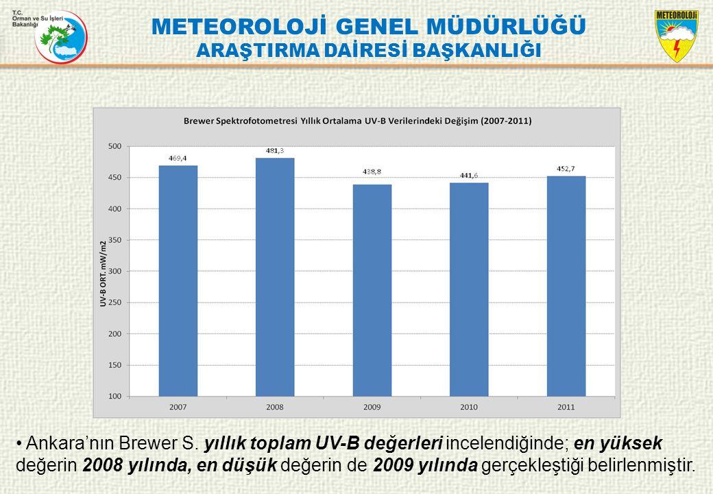 METEOROLOJİ GENEL MÜDÜRLÜĞÜ ARAŞTIRMA DAİRESİ BAŞKANLIĞI Ankara'nın Brewer S. yıllık toplam UV-B değerleri incelendiğinde; en yüksek değerin 2008 yılı