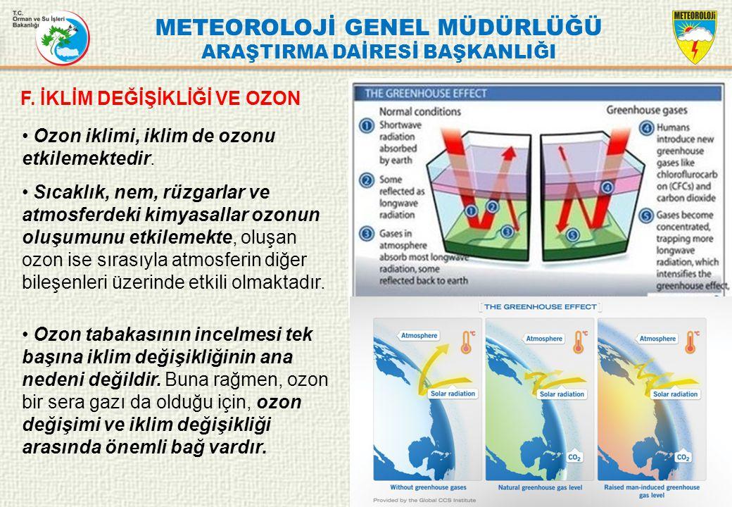 METEOROLOJİ GENEL MÜDÜRLÜĞÜ ARAŞTIRMA DAİRESİ BAŞKANLIĞI F. İKLİM DEĞİŞİKLİĞİ VE OZON Ozon iklimi, iklim de ozonu etkilemektedir. Sıcaklık, nem, rüzga