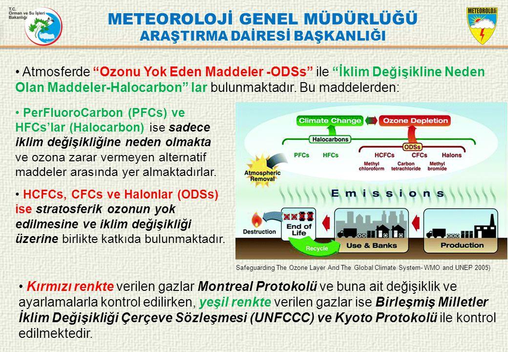 METEOROLOJİ GENEL MÜDÜRLÜĞÜ ARAŞTIRMA DAİRESİ BAŞKANLIĞI PerFluoroCarbon (PFCs) ve HFCs'lar (Halocarbon) ise sadece iklim değişikliğine neden olmakta