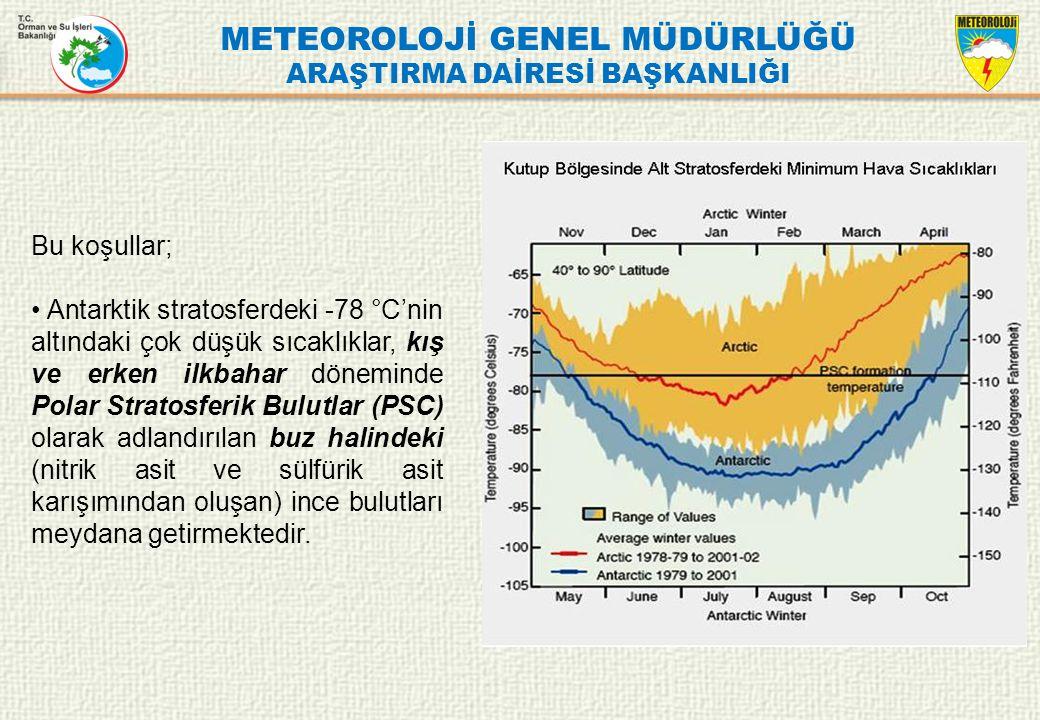 METEOROLOJİ GENEL MÜDÜRLÜĞÜ ARAŞTIRMA DAİRESİ BAŞKANLIĞI Bu koşullar; Antarktik stratosferdeki -78 °C'nin altındaki çok düşük sıcaklıklar, kış ve erke