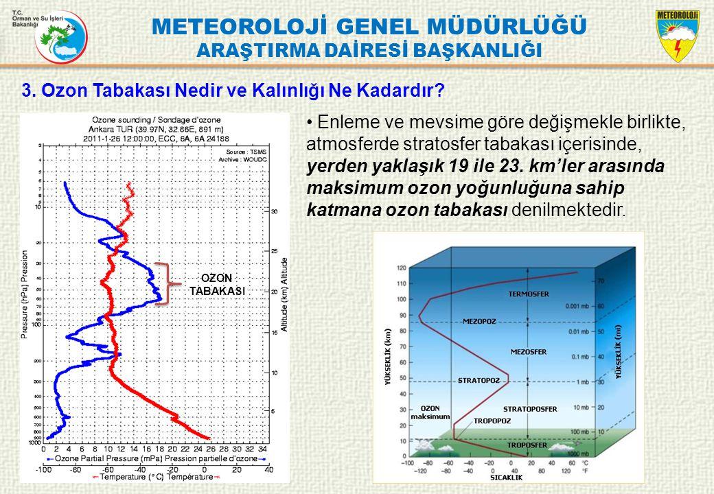 METEOROLOJİ GENEL MÜDÜRLÜĞÜ ARAŞTIRMA DAİRESİ BAŞKANLIĞI Ozon tabakasının kalınlığı, normal atmosfer basınç ve sıcaklığına indirilerek hesaplandığında; 0.3 cm = 3 mm = 300 Dobson Birimi (DB) olarak bulunmuştur.