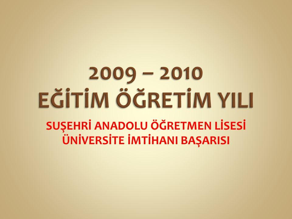 155 % 91,3 Türkiye 1.si *** 2009 - 2010 Eğitim öğretim yılında Türkiye genelinde mezun veren 155 Anadolu Öğretmen Lisesi arasında eğitim fakültelerine öğrenci gönderme başarısında % 91,3 'lük oranla Türkiye 1.si olmuştur.