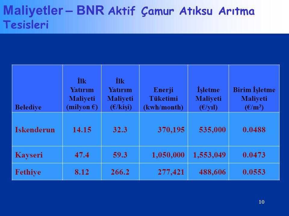 10 Belediye İlk Yatırım Maliyeti (milyon €) İlk Yatırım Maliyeti (€/kişi) Enerji Tüketimi (kwh/month) İşletme Maliyeti (€/yıl) Birim İşletme Maliyeti