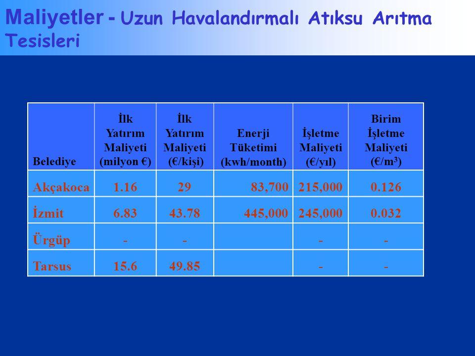 Maliyetler - Uzun Havalandırmalı Atıksu Arıtma Tesisleri Belediye İlk Yatırım Maliyeti (milyon €) İlk Yatırım Maliyeti (€/kişi) Enerji Tüketimi (kwh/m