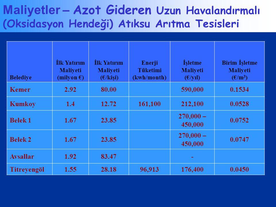 Maliyetler – Azot Gideren Uzun Havalandırmalı (Oksidasyon Hendeği) Atıksu Arıtma Tesisleri Belediye İlk Yatırım Maliyeti (milyon €) İlk Yatırım Maliye
