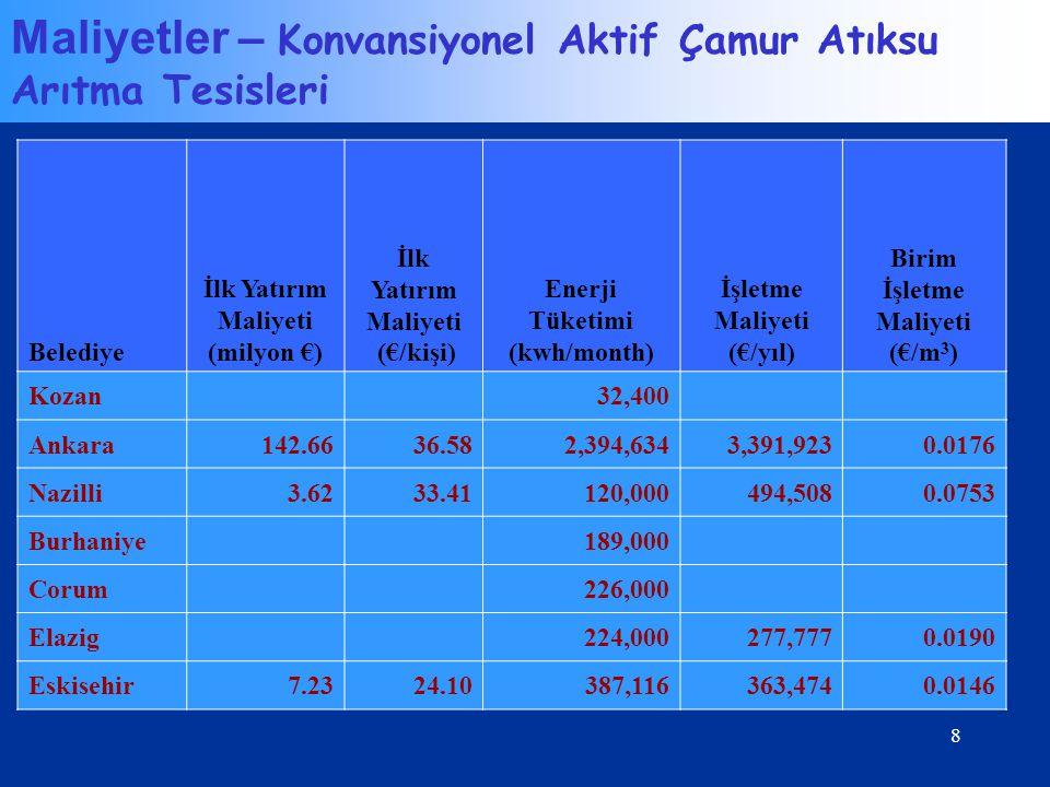 8 Belediye İlk Yatırım Maliyeti (milyon €) İlk Yatırım Maliyeti (€/kişi) Enerji Tüketimi (kwh/month) İşletme Maliyeti (€/yıl) Birim İşletme Maliyeti (