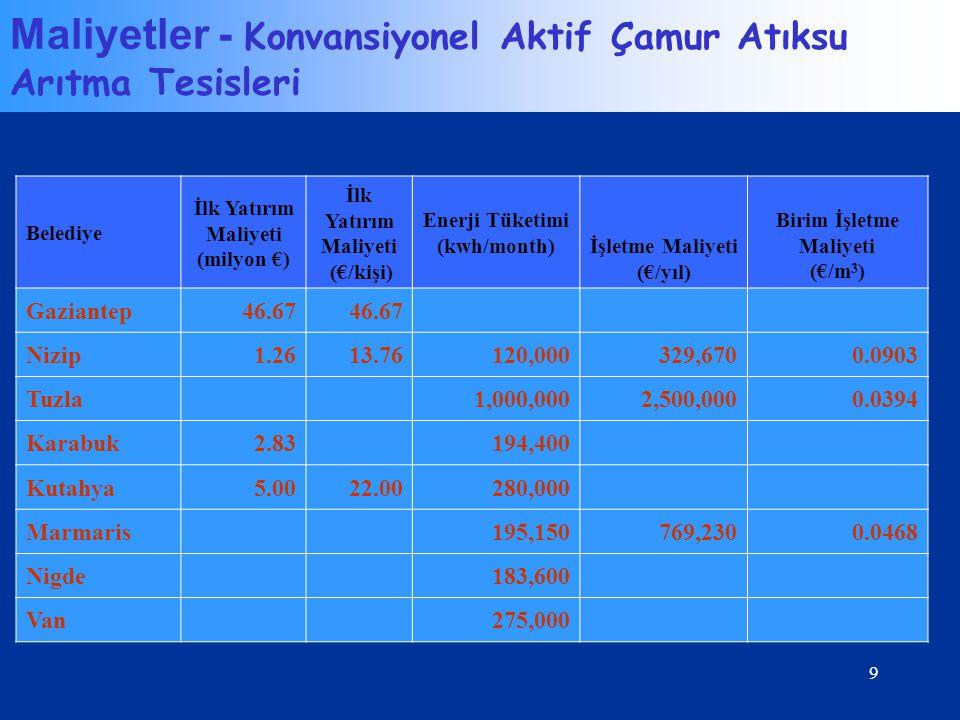 9 Belediye İlk Yatırım Maliyeti (milyon €) İlk Yatırım Maliyeti (€/kişi) Enerji Tüketimi (kwh/month) İşletme Maliyeti (€/yıl) Birim İşletme Maliyeti (