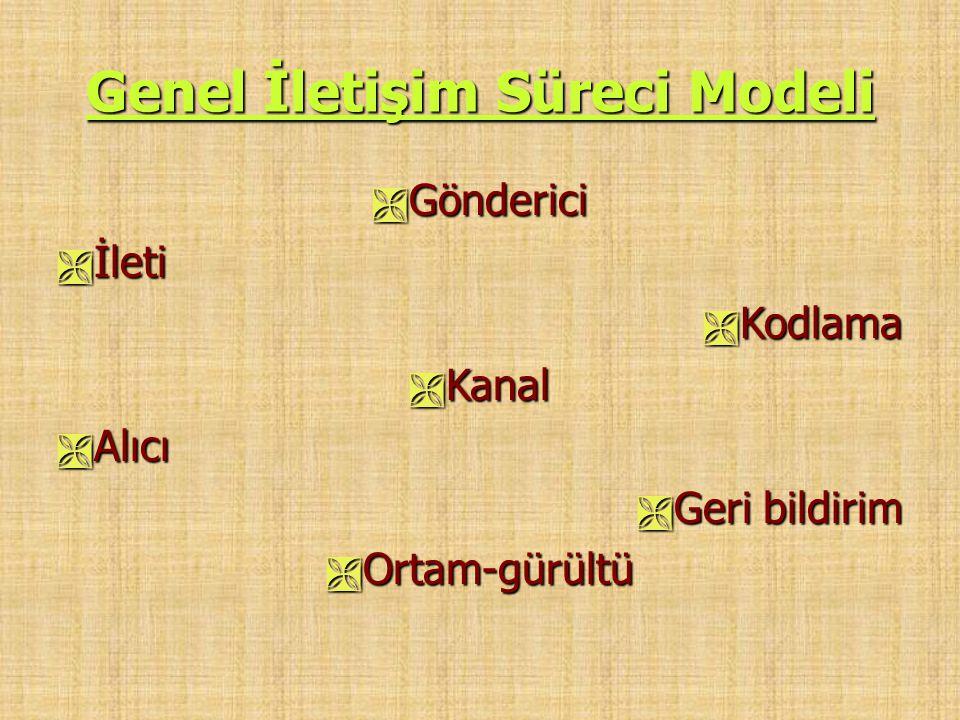 Genel İletişim Süreci Modeli  Gönderici  İleti  Kodlama  Kanal  Alıcı  Geri bildirim  Ortam-gürültü