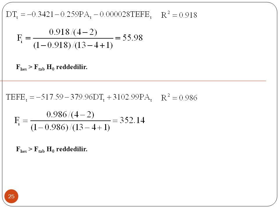24 UYGULAMA: Aynı örnek için yardımcı regresyon modeli ile çoklu doğrusal bağlantı sorununu inceleyiniz.