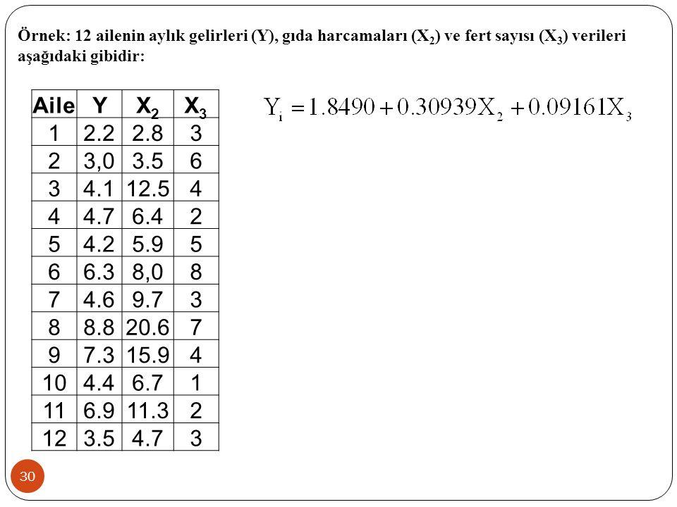 29 Şartlı Sayı Kriteri:  Bu kriterin hesaplanması için bu (X ' X) matrisinin birim köklerinden (özdeğerlerinden) yararlanılır.